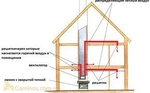 Схема разводки теплого воздуха по дому